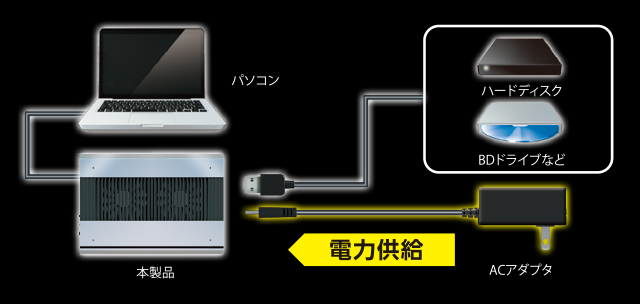 We can build more USB apparatuses such as big HDD or BD drive of power consumption, too