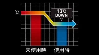 Up to approximately 13 degrees Celsius and chilling effect of the highest peak
