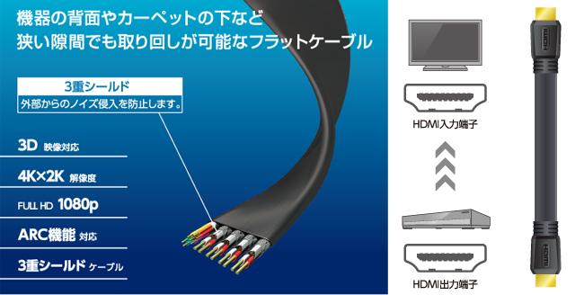 Loại cáp phẳng HDMI dễ cầm trong những nơi hẹp