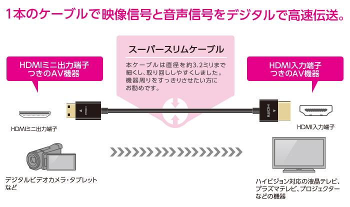 Tốc độ truyền tín hiệu video và âm thanh với một dây cáp.
