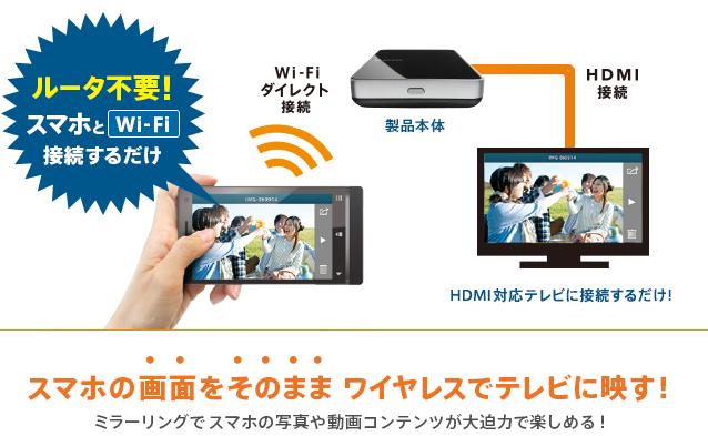 ルータ不要!スマホとWi-Fi接続するだけ/Wi-Fiダイレクト接続-HDMI接続/HDMI対応テレビに接続するだけ!/スマホの画面をそのままワイヤレスでテレビに映す!ミラーリングでスマホの写真や動画コンテンツが大迫力で楽しめる!