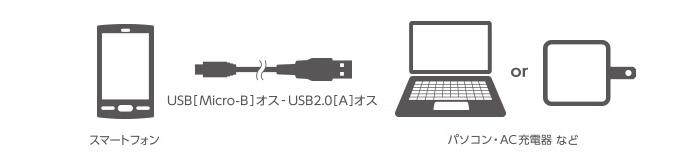 USB: máy tính cá nhân với giao diện của (A loại nam), USB: Kết nối một thiết bị như điện thoại thông minh với một giao diện (kiểu MicroB nam), cáp Micro-USB có thể sạc và truyền dữ liệu