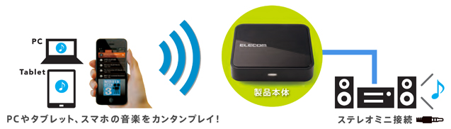 We can listen to music of smartphone, PC, tablet with home audio product