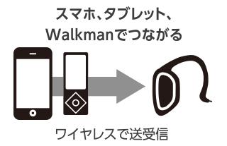 スマホ・タブレット・Walkmanでつながる ワイヤレスで送受信