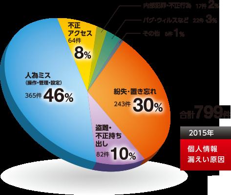 2015 personal data leak cause graph