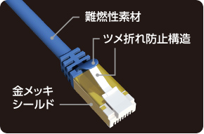 Prevention of incombustible material / nail buckling up structure / gilding gold