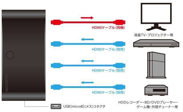複数のHDMI機器を切替1台のテレビなどに出力できる