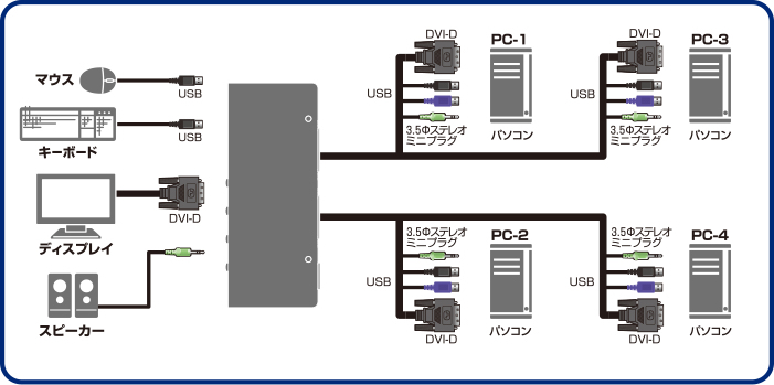 Four PC change over device for change over
