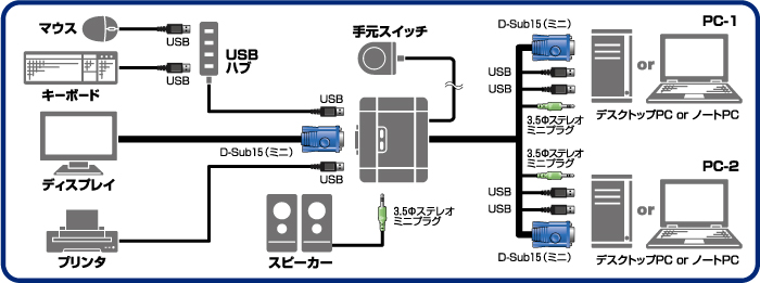 We can share two USB apparatuses and displays