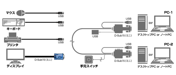Cable-shaped KVM PC change over device
