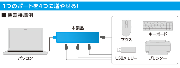 universal serial bus ports essay Fits almost all devices that have a usb port there are some important disadvantages of universal serial bus (usb) are given below,.