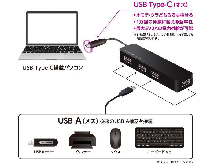 We can increase four USB 2.0 ports!