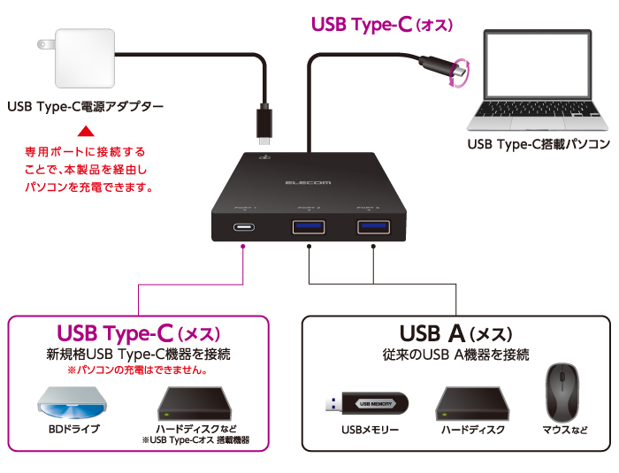 Familiar USB apparatus is usable!