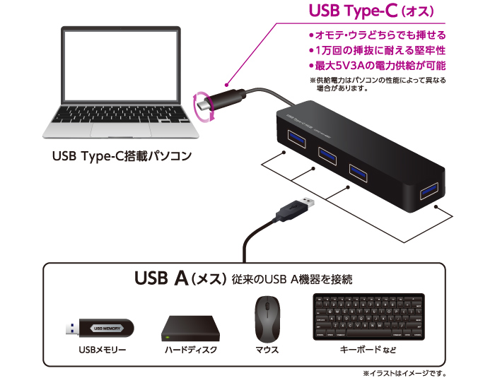 We can increase four USB3.0 ports!