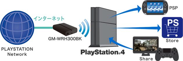how to open nat type ps4 easy
