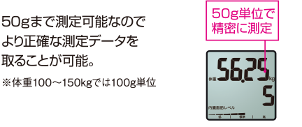 As it is measurable, we can take more correct measurement data to 50 g. ※It is 100 g of units at 100-150 kg in weight
