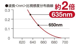 一般の赤色レーザーより約2倍見やすい波長の赤色レーザーポインター