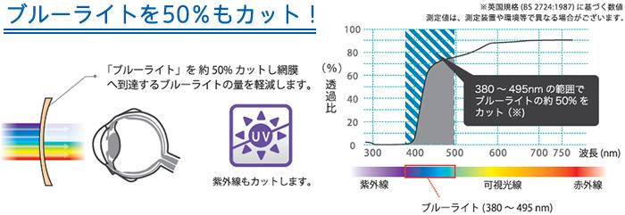 「ブルーライト」を50%もカット