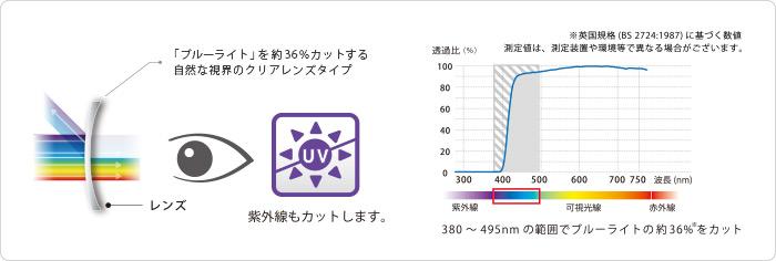 """Loại ống kính rõ ràng với khả năng nhìn tự nhiên làm giảm """"ánh sáng xanh"""" khoảng 36%. Khoảng 36% ánh sáng màu xanh được cắt trong khoảng 380 đến 495 nm"""