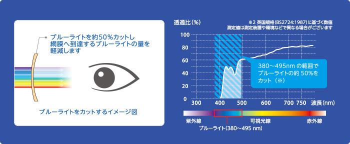 """Khoảng 50% cắt """"ánh sáng xanh"""". Khoảng 50% ánh sáng xanh được cắt trong khoảng 380 đến 495 nm"""