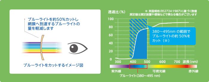 Để giảm số lượng của ánh sáng màu xanh mà đạt đến ánh sáng màu xanh vào khoảng 50% cắt giảm đến võng mạc. Cắt giảm khoảng 50% ánh sáng màu xanh trong khoảng 380 ~ 495nm