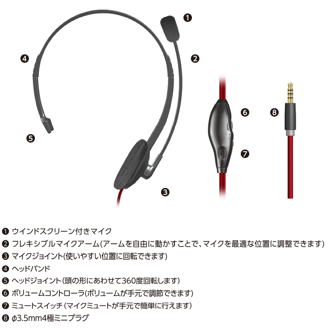 (1)Microphone (2) flexible Microphone arm (we can coordinate Microphone at the most suitable position by moving arm freely.) with wind screen (3)Microphone joint (form of head can turn 360 degrees in total.) (4)Headband (5) head joint (hard to come to have a pain in ear by long-time use) (6) volume controller (we can regulate the volume at hand.) (7)Mute Switch (8)3.5mm4 pole plug