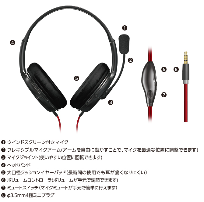 (1)Microphone (2) flexible Microphone arm (we can coordinate Microphone at the most suitable position by moving arm freely.) with wind screen (3)Microphone joint (position that it is easy to use can turn.) (4)Headband (5) big mouth diameter cushion ear pad (hard to come to have a pain in ear by long-time use) (6) volume controller (we can regulate the volume at hand.) (7)Mute Switch (8)3.5mm4 pole plug