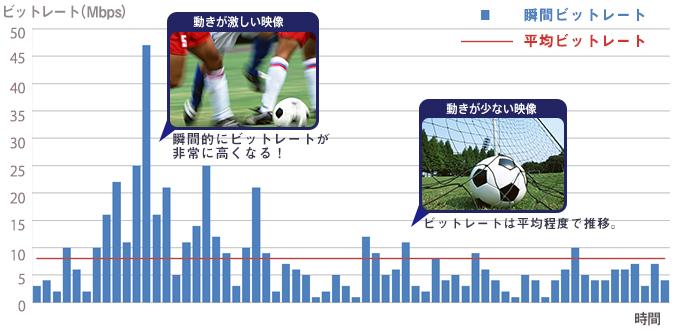 Bit rate detailed analysis image