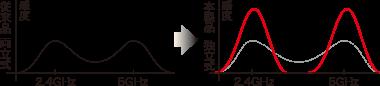 Image diagram