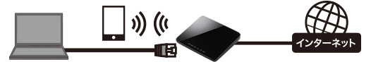 The use simultaneous with Wi-Fi is possible by the LAN port deployment!