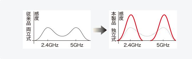 The high sensitive built-in antenna (2 X 2) deployment