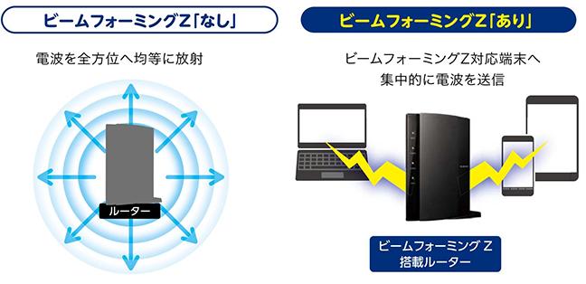 ビームフォーミング「なし」電波を全方位へ均等に放射 / ビームフォーミングZ「あり」ビームフォーミングZ対応端末へ集中的に電波を送信