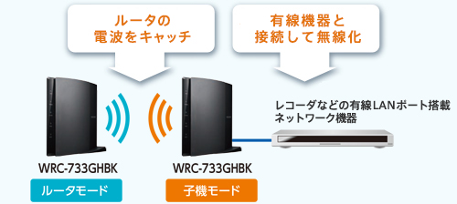Connect electric wave of router to catch / Wired apparatus; and Wireless